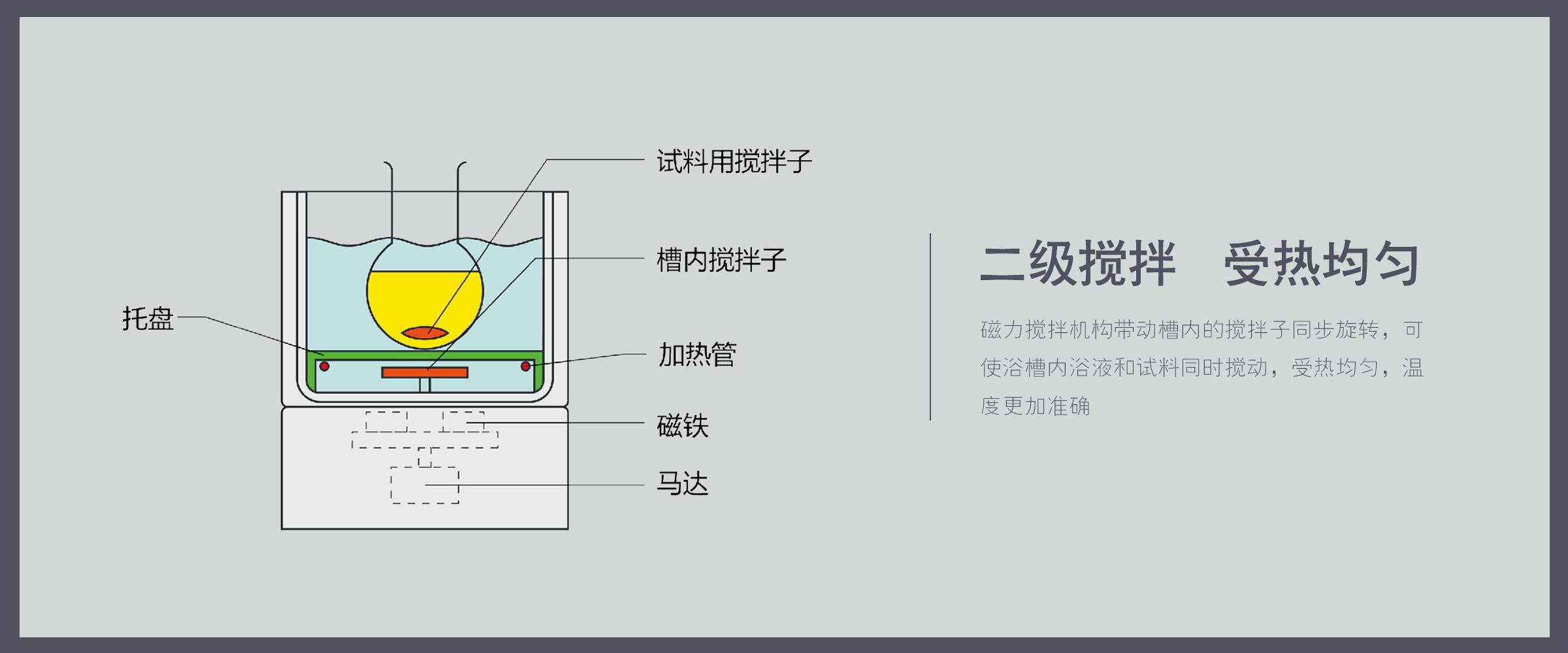 恒温磁力搅拌反应浴 (3)