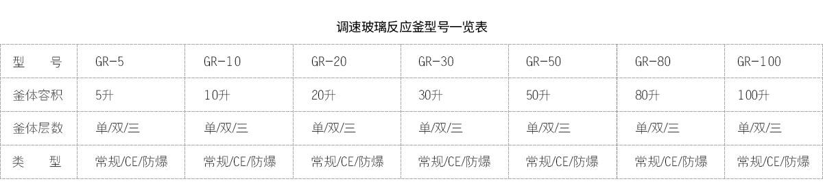 调速玻璃反应釜型号表